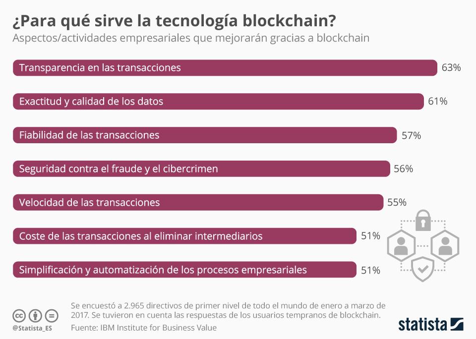 Estudio Blockchain